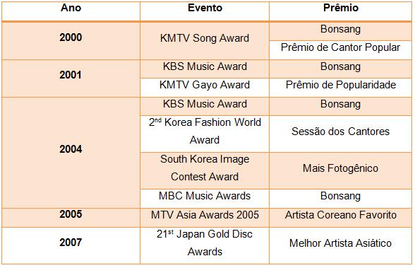 outros prêmios